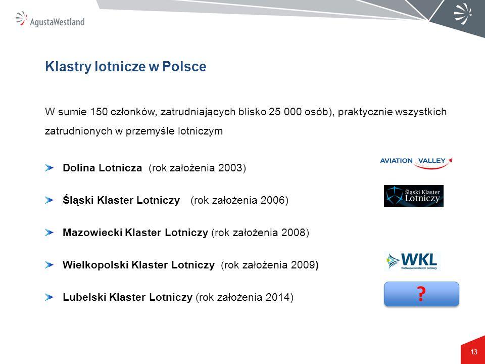 13 Dolina Lotnicza (rok założenia 2003) Śląski Klaster Lotniczy(rok założenia 2006) Mazowiecki Klaster Lotniczy (rok założenia 2008) Wielkopolski Klas