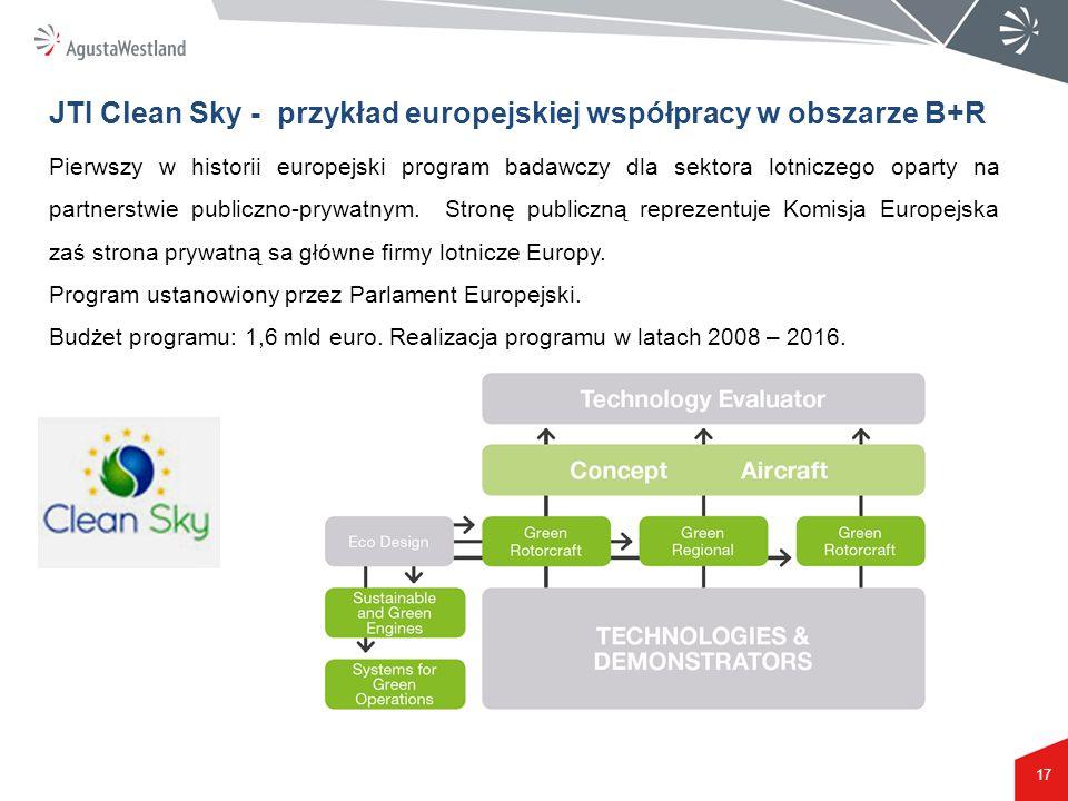 17 Pierwszy w historii europejski program badawczy dla sektora lotniczego oparty na partnerstwie publiczno-prywatnym. Stronę publiczną reprezentuje Ko