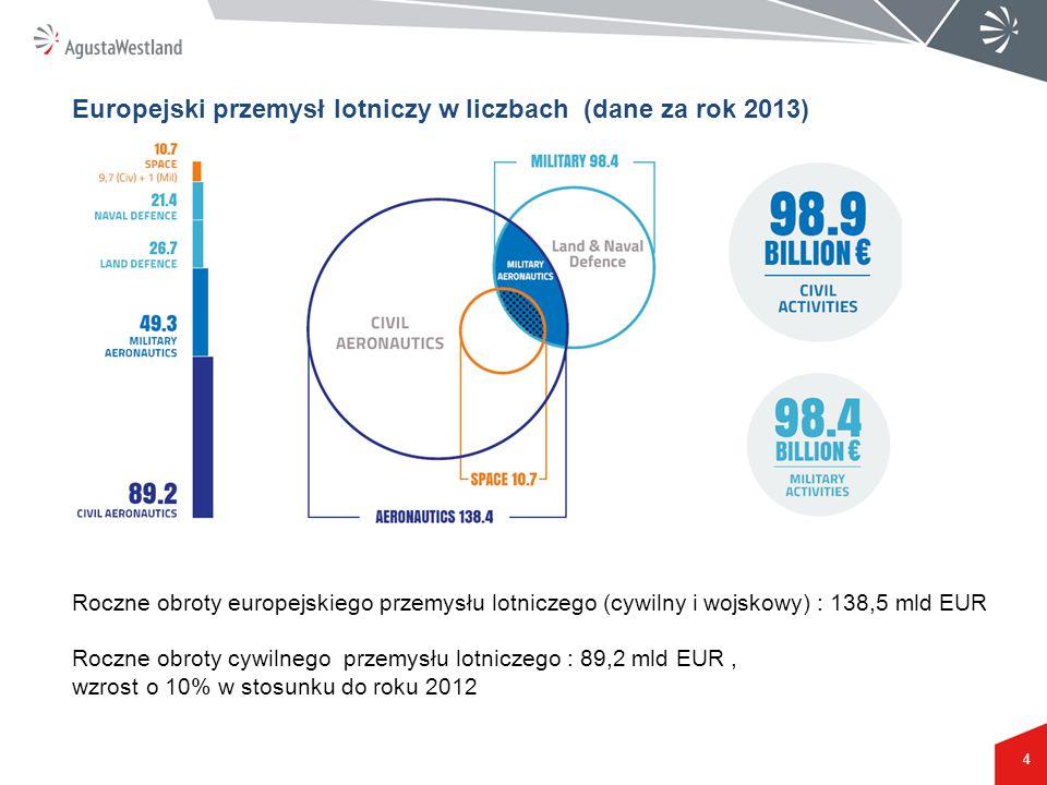 4 Europejski przemysł lotniczy w liczbach (dane za rok 2013) Roczne obroty europejskiego przemysłu lotniczego (cywilny i wojskowy) : 138,5 mld EUR Roc