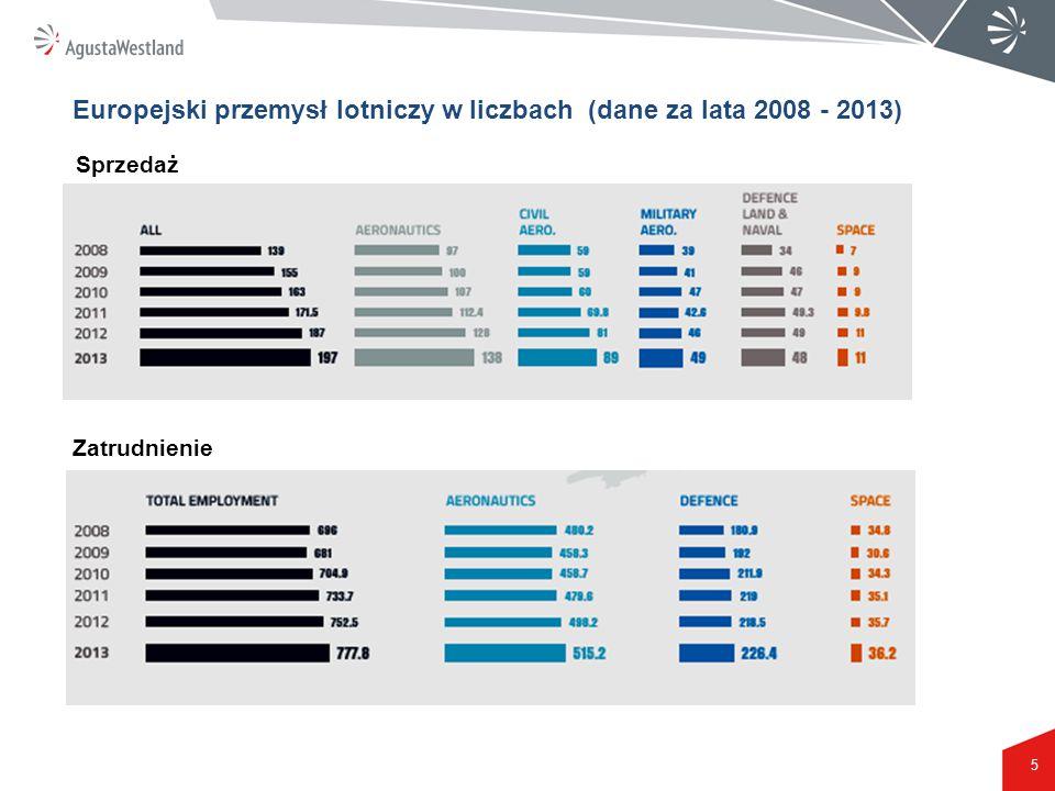 5 Europejski przemysł lotniczy w liczbach (dane za lata 2008 - 2013) Sprzedaż Zatrudnienie