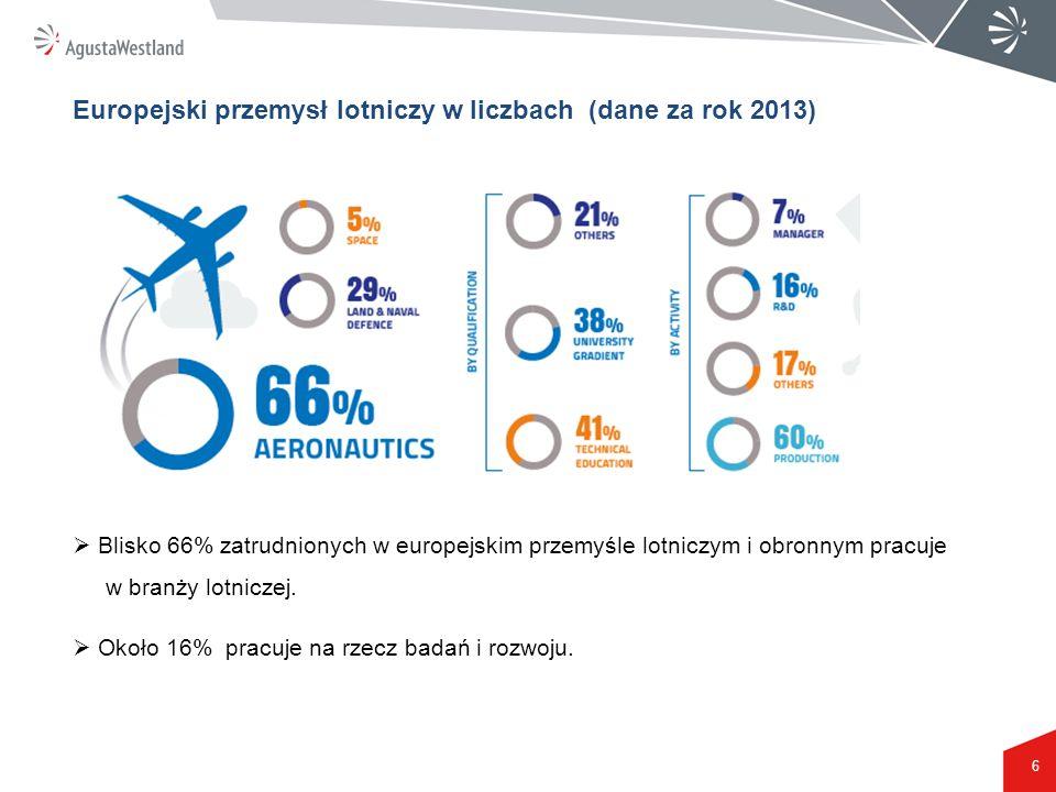 6 Europejski przemysł lotniczy w liczbach (dane za rok 2013)  Blisko 66% zatrudnionych w europejskim przemyśle lotniczym i obronnym pracuje w branży