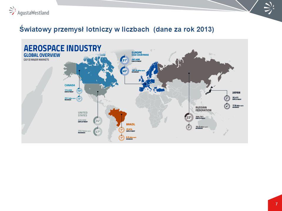 7 Światowy przemysł lotniczy w liczbach (dane za rok 2013)