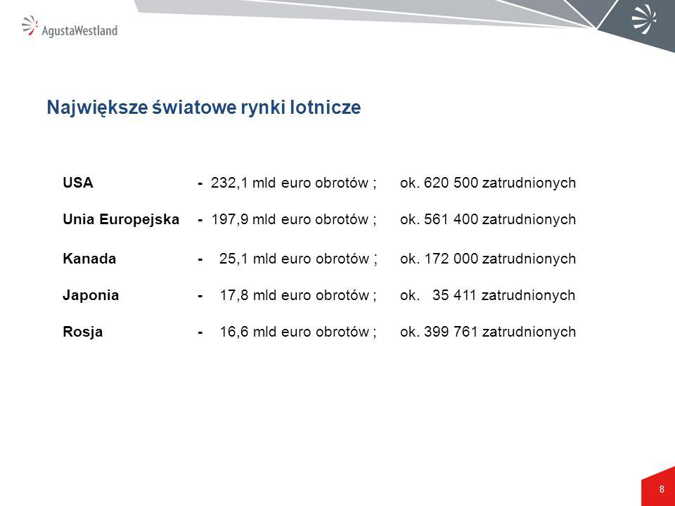 8 USA - 232,1 mld euro obrotów ; ok. 620 500 zatrudnionych Unia Europejska- 197,9 mld euro obrotów ; ok. 561 400 zatrudnionych Kanada- 25,1 mld euro o
