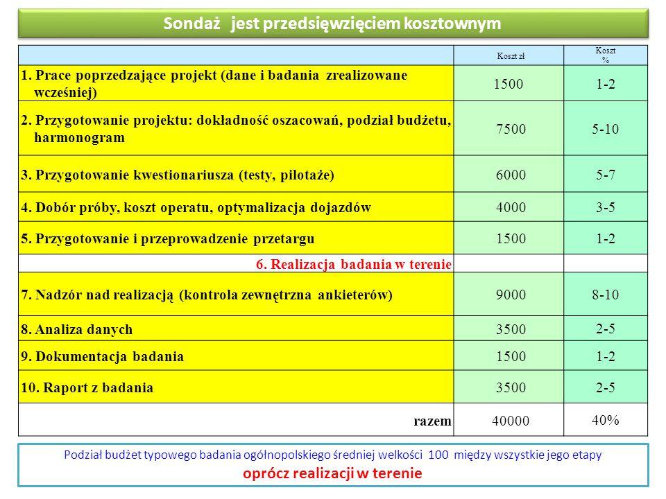 Sondaż jest przedsięwzięciem kosztownym Koszt zł Koszt % 1. Prace poprzedzające projekt (dane i badania zrealizowane wcześniej) 1500 1-2 2. Przygotowa
