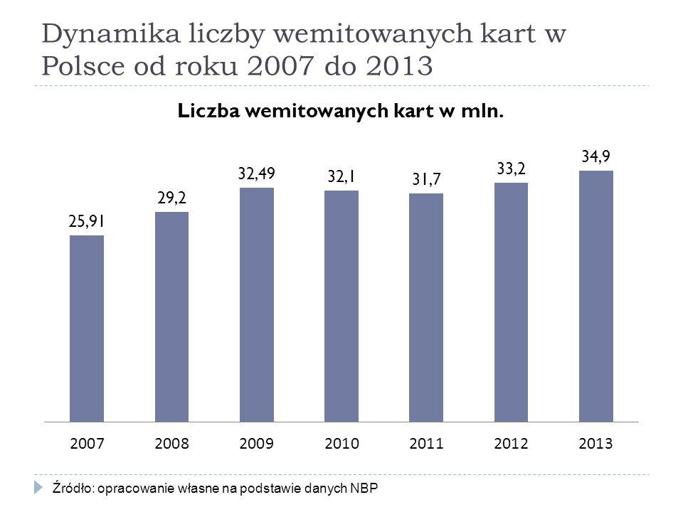 Dynamika liczby wemitowanych kart w Polsce od roku 2007 do 2013 Źródło: opracowanie własne na podstawie danych NBP