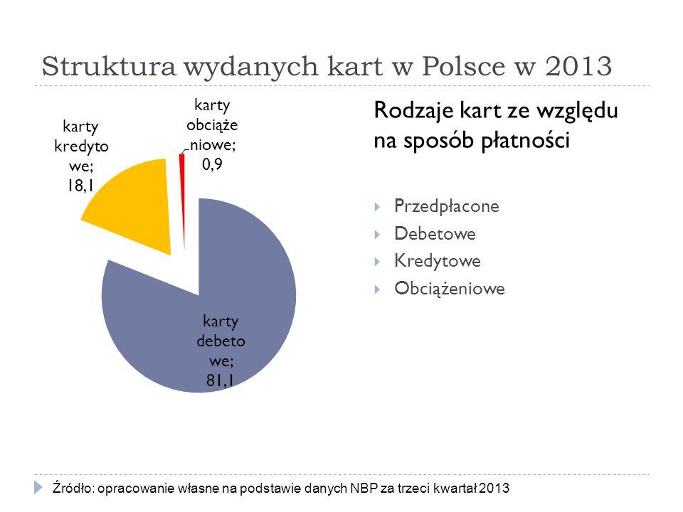 Struktura wydanych kart w Polsce w 2013 Rodzaje kart ze względu na sposób płatności  Przedpłacone  Debetowe  Kredytowe  Obciążeniowe Źródło: oprac
