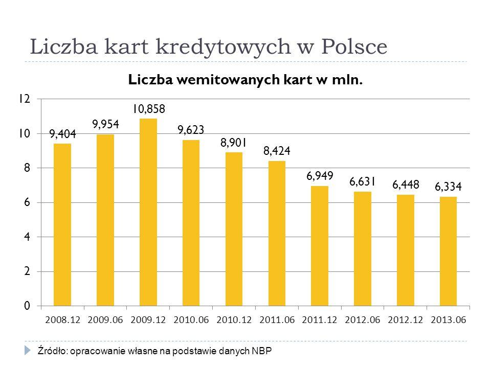 Liczba kart kredytowych w Polsce Źródło: opracowanie własne na podstawie danych NBP