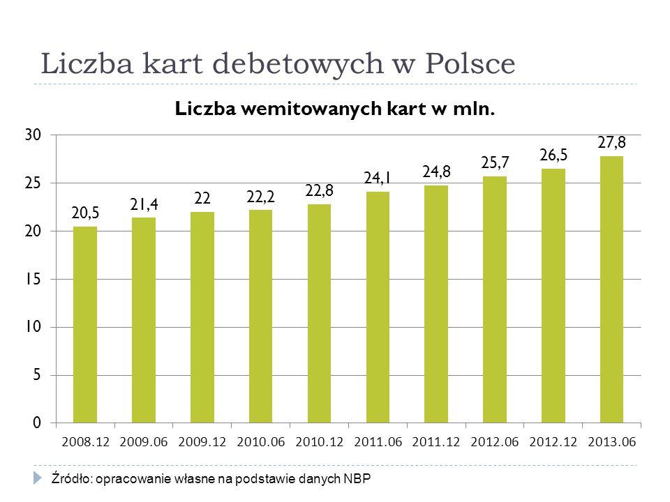 Liczba kart debetowych w Polsce Źródło: opracowanie własne na podstawie danych NBP