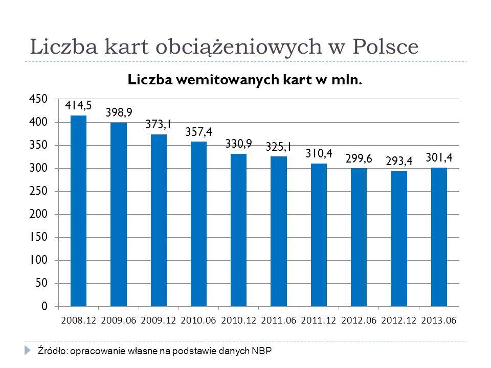 Liczba kart obciążeniowych w Polsce Źródło: opracowanie własne na podstawie danych NBP