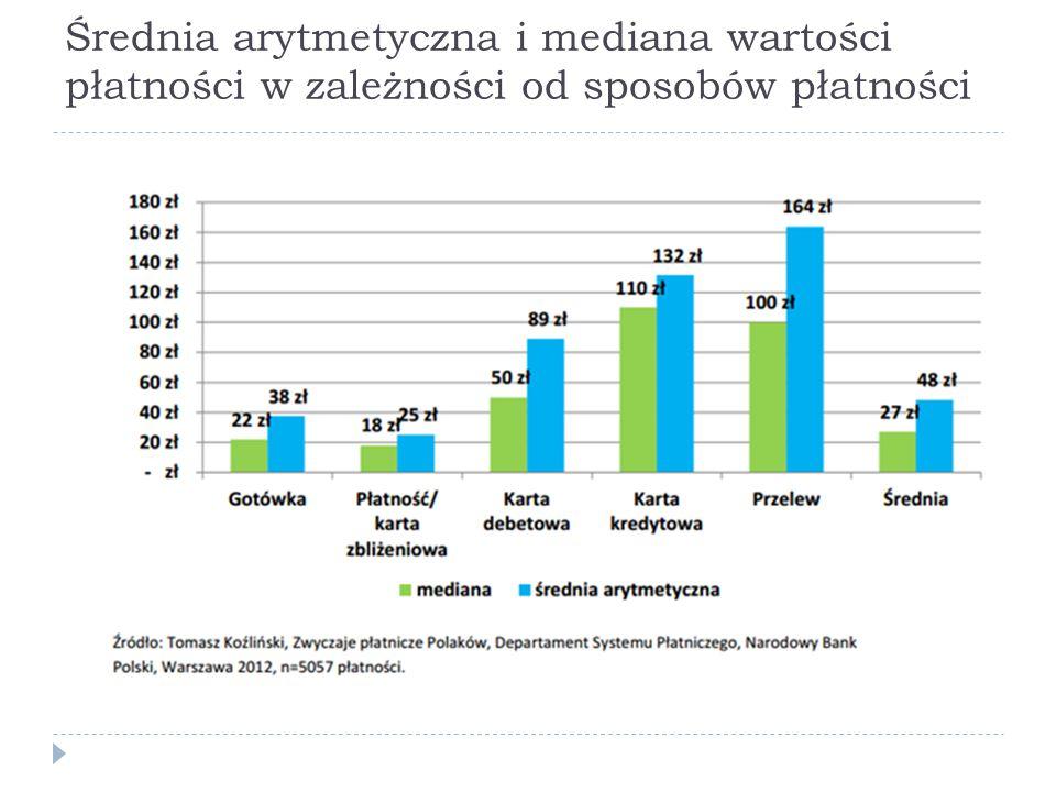 Średnia arytmetyczna i mediana wartości płatności w zależności od sposobów płatności