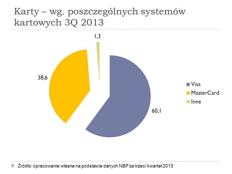 Karty – wg. poszczególnych systemów kartowych 3Q 2013 Źródło: opracowanie własne na podstawie danych NBP za trzeci kwartał 2013