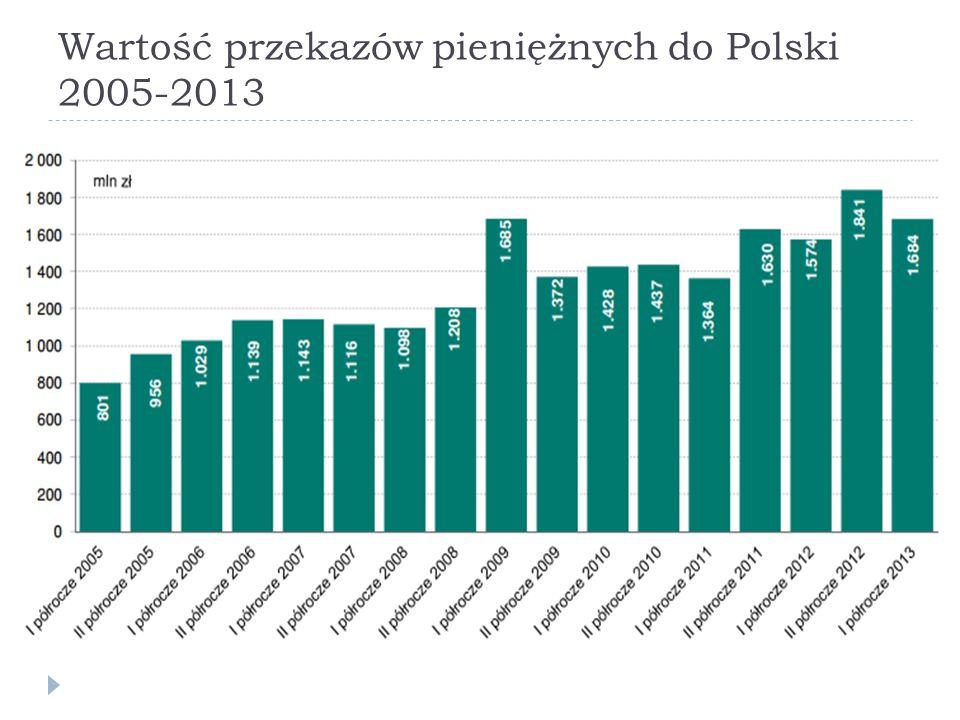 Wartość przekazów pieniężnych do Polski 2005-2013