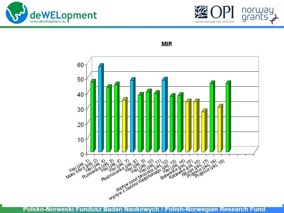 Polsko-Norweski Fundusz Badań Naukowych / Polish-Norwegian Research Fund 1.Stosunkowo duże zróżnicowanie parametrów biologicznych w zlewni rzeki Wel przy ograniczonej zmienności środowiska.