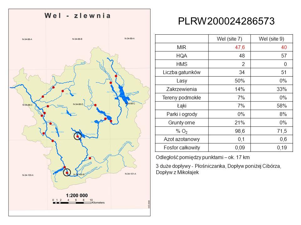 PLRW200024286573 Wel (site 7)Wel (site 9) MIR47,640 HQA4857 HMS20 Liczba gatunków3451 Lasy50%0% Zakrzewienia14%33% Tereny podmokłe7%0% Łąki7%58% Parki i ogrody0%8% Grunty orne21%0% % O 2 98,671,5 Azot azotanowy0,10,6 Fosfor całkowity0,090,19 Odległość pomiędzy punktami – ok.