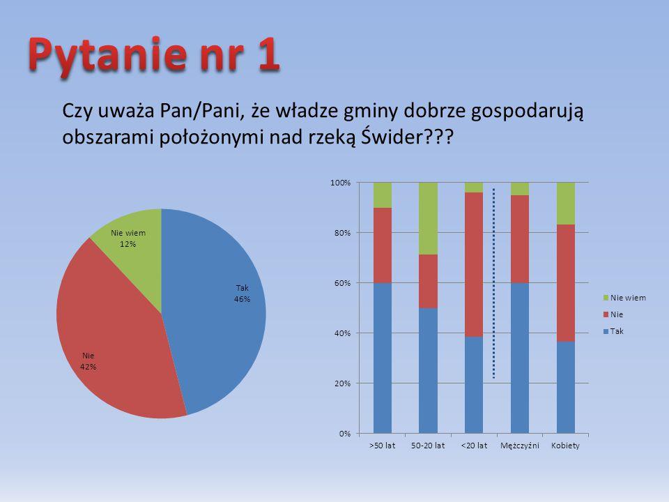 Czy uważa Pan/Pani, że władze gminy dobrze gospodarują obszarami położonymi nad rzeką Świder