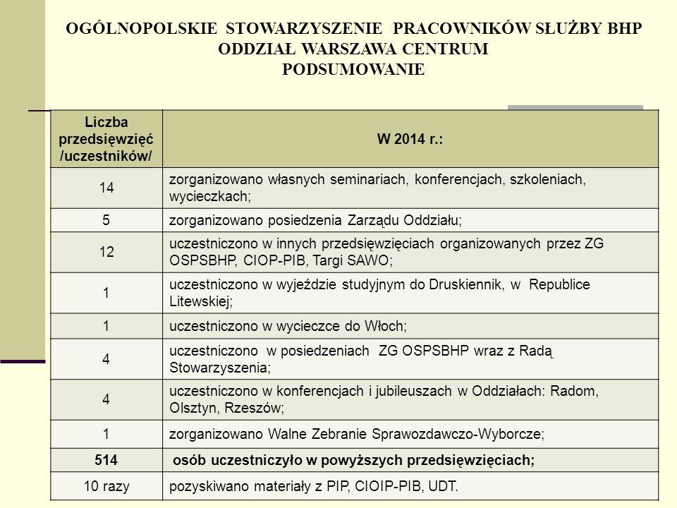 OGÓLNOPOLSKIE STOWARZYSZENIE PRACOWNIKÓW SŁUŻBY BHP ODDZIAŁ WARSZAWA CENTRUM PODSUMOWANIE Liczba przedsięwzięć /uczestników/ W 2014 r.: 14 zorganizowano własnych seminariach, konferencjach, szkoleniach, wycieczkach; 5zorganizowano posiedzenia Zarządu Oddziału; 12 uczestniczono w innych przedsięwzięciach organizowanych przez ZG OSPSBHP, CIOP-PIB, Targi SAWO; 1 uczestniczono w wyjeździe studyjnym do Druskiennik, w Republice Litewskiej; 1uczestniczono w wycieczce do Włoch; 4 uczestniczono w posiedzeniach ZG OSPSBHP wraz z Radą Stowarzyszenia; 4 uczestniczono w konferencjach i jubileuszach w Oddziałach: Radom, Olsztyn, Rzeszów; 1zorganizowano Walne Zebranie Sprawozdawczo-Wyborcze; 514 osób uczestniczyło w powyższych przedsięwzięciach; 10 razypozyskiwano materiały z PIP, CIOIP-PIB, UDT.