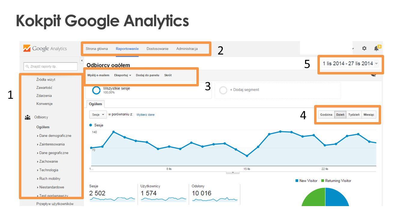 Kokpit Google Analytics 2 5 3 4 1