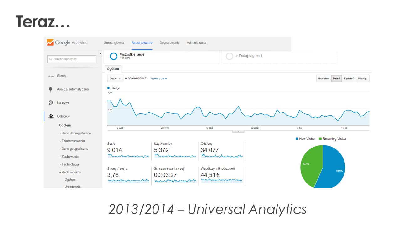 2013/2014 – Universal Analytics Teraz…