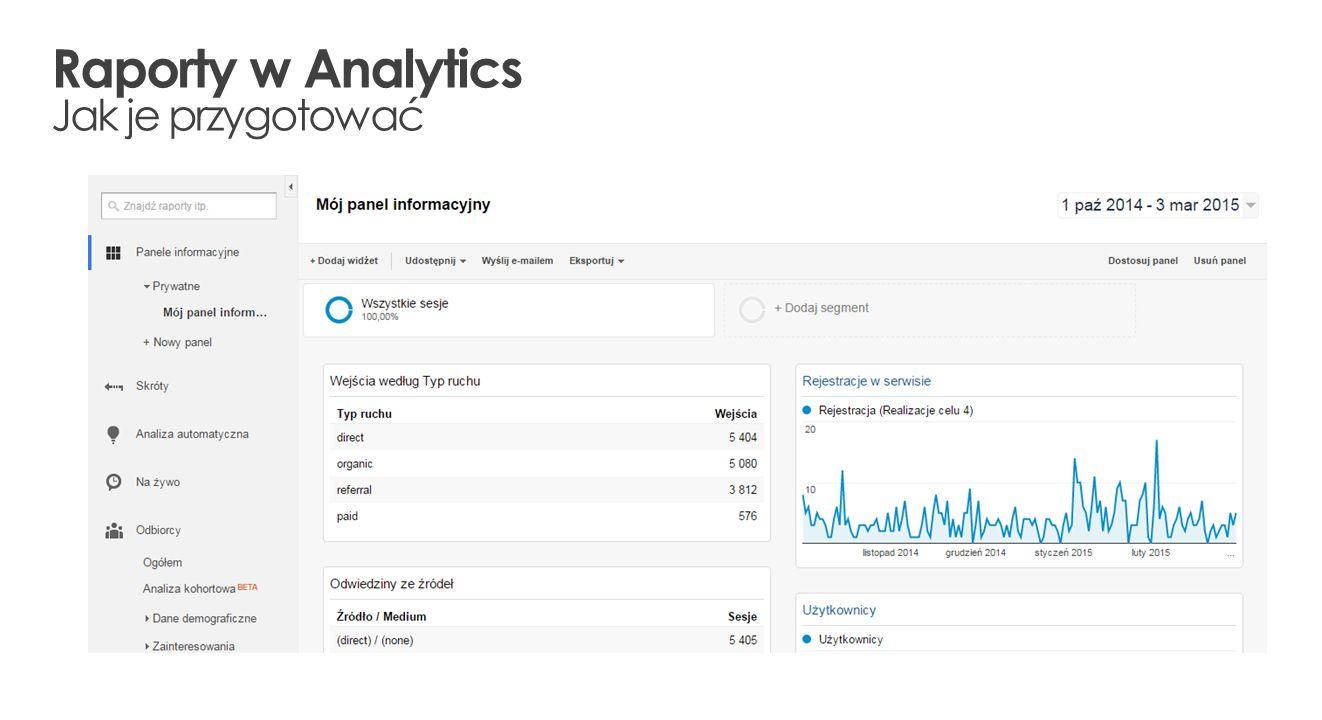 Raporty w Analytics Jak je przygotować