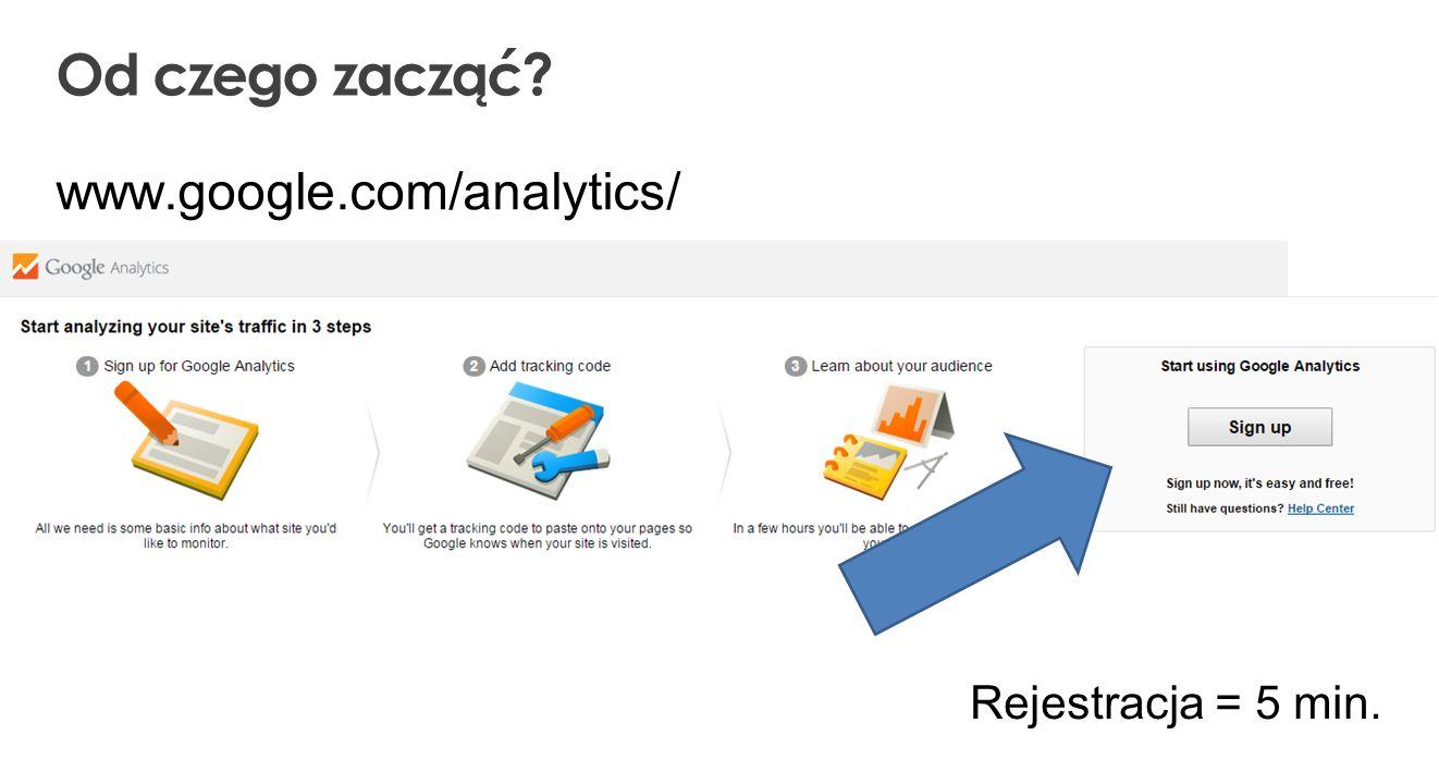 Od czego zacząć Rejestracja = 5 min. www.google.com/analytics/