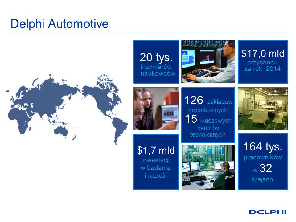 Delphi Automotive 126 zakładów produkcyjnych 15 kluczowych centrów technicznych 20 tys.