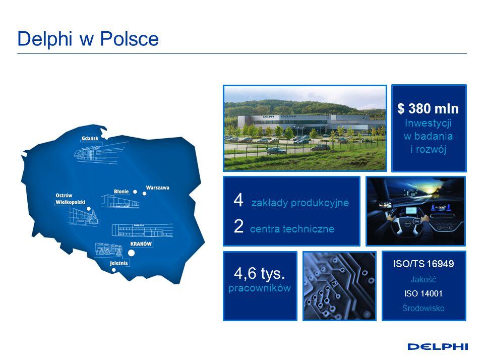 Delphi w Polsce 4 zakłady produkcyjne 2 centra techniczne 4,6 tys.