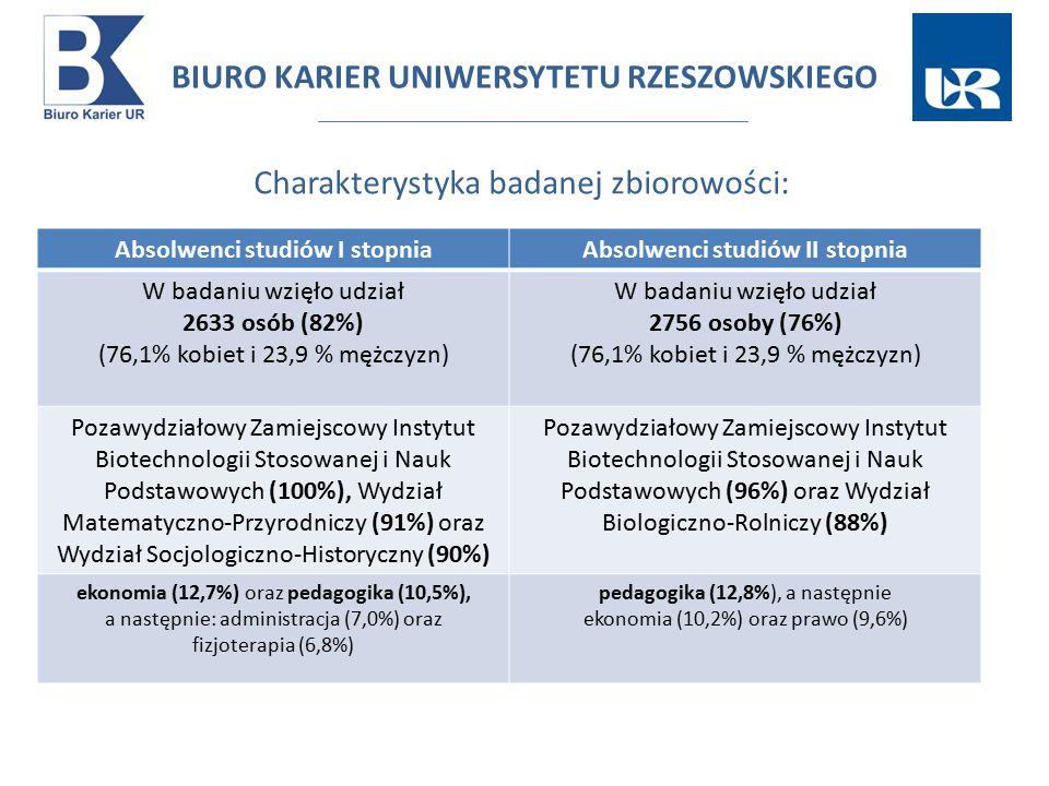 Absolwenci studiów I stopniaAbsolwenci studiów II stopnia W badaniu wzięło udział 2633 osób (82%) (76,1% kobiet i 23,9 % mężczyzn) W badaniu wzięło udział 2756 osoby (76%) (76,1% kobiet i 23,9 % mężczyzn) Pozawydziałowy Zamiejscowy Instytut Biotechnologii Stosowanej i Nauk Podstawowych (100%), Wydział Matematyczno-Przyrodniczy (91%) oraz Wydział Socjologiczno-Historyczny (90%) Pozawydziałowy Zamiejscowy Instytut Biotechnologii Stosowanej i Nauk Podstawowych (96%) oraz Wydział Biologiczno-Rolniczy (88%) ekonomia (12,7%) oraz pedagogika (10,5%), a następnie: administracja (7,0%) oraz fizjoterapia (6,8%) pedagogika (12,8%), a następnie ekonomia (10,2%) oraz prawo (9,6%) BIURO KARIER UNIWERSYTETU RZESZOWSKIEGO Charakterystyka badanej zbiorowości: