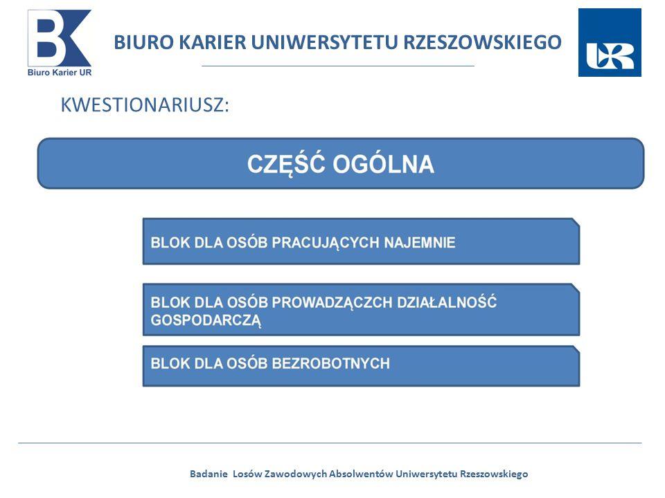 BIURO KARIER UNIWERSYTETU RZESZOWSKIEGO Badanie Losów Zawodowych Absolwentów Uniwersytetu Rzeszowskiego KWESTIONARIUSZ: