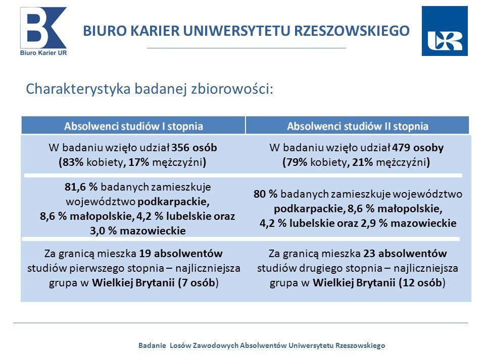 BIURO KARIER UNIWERSYTETU RZESZOWSKIEGO Badanie Losów Zawodowych Absolwentów Uniwersytetu Rzeszowskiego Charakterystyka badanej zbiorowości: W badaniu wzięło udział 356 osób (83% kobiety, 17% mężczyźni) 83 % badanych zamieszkuje województwo podkarpackie, 7,9 % małopolskie, 4,3 % lubelskie oraz 2,4 mazowieckie Za granicą mieszka 19 absolwentów studiów pierwszego stopnia – najliczniejsza grupa w Wielkiej Brytanii (7 osób) W badaniu wzięło udział 479 osoby (79% kobiety, 21% mężczyźni) 80 % badanych zamieszkuje województwo podkarpackie, 8,6 % małopolskie, 4,2 % lubelskie oraz 2,9 % mazowieckie 81,6 % badanych zamieszkuje województwo podkarpackie, 8,6 % małopolskie, 4,2 % lubelskie oraz 3,0 % mazowieckie Za granicą mieszka 23 absolwentów studiów drugiego stopnia – najliczniejsza grupa w Wielkiej Brytanii (12 osób)