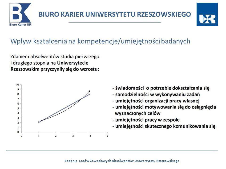 BIURO KARIER UNIWERSYTETU RZESZOWSKIEGO Badanie Losów Zawodowych Absolwentów Uniwersytetu Rzeszowskiego Wpływ kształcenia na kompetencje/umiejętności badanych