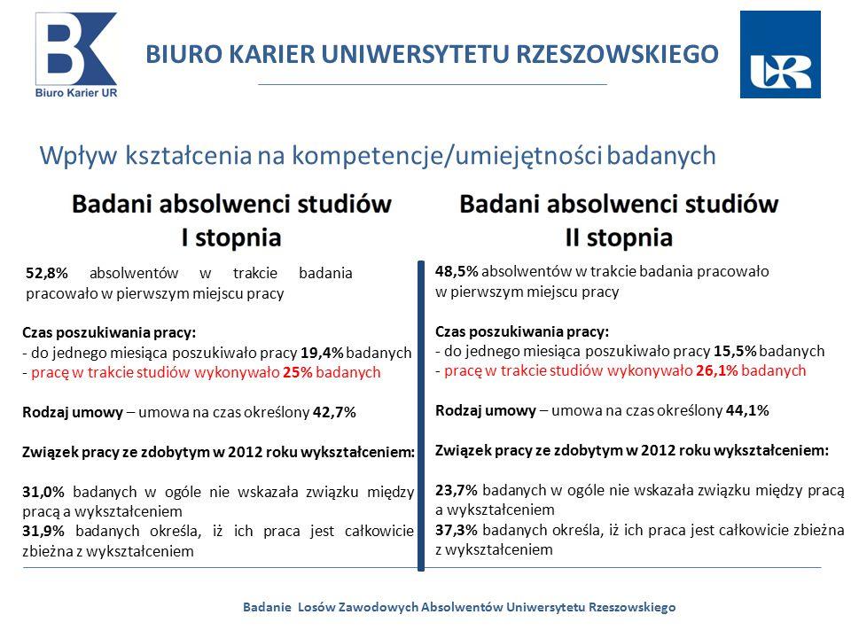 BIURO KARIER UNIWERSYTETU RZESZOWSKIEGO Badanie Losów Zawodowych Absolwentów Uniwersytetu Rzeszowskiego Wpływ kształcenia na kompetencje/umiejętności badanych 52,8% absolwentów w trakcie badania pracowało w pierwszym miejscu pracy Czas poszukiwania pracy: - do jednego miesiąca poszukiwało pracy 19,4% badanych - pracę w trakcie studiów wykonywało 25% badanych Rodzaj umowy – umowa na czas określony 42,7% Związek pracy ze zdobytym w 2012 roku wykształceniem: 31,0% badanych w ogóle nie wskazała związku między pracą a wykształceniem 31,9% badanych określa, iż ich praca jest całkowicie zbieżna z wykształceniem 48,5% absolwentów w trakcie badania pracowało w pierwszym miejscu pracy Czas poszukiwania pracy: - do jednego miesiąca poszukiwało pracy 15,5% badanych - pracę w trakcie studiów wykonywało 26,1% badanych Rodzaj umowy – umowa na czas określony 44,1% Związek pracy ze zdobytym w 2012 roku wykształceniem: 23,7% badanych w ogóle nie wskazała związku między pracą a wykształceniem 37,3% badanych określa, iż ich praca jest całkowicie zbieżna z wykształceniem
