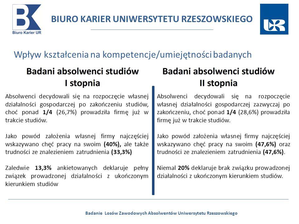 BIURO KARIER UNIWERSYTETU RZESZOWSKIEGO Badanie Losów Zawodowych Absolwentów Uniwersytetu Rzeszowskiego Wpływ kształcenia na kompetencje/umiejętności badanych Absolwenci decydowali się na rozpoczęcie własnej działalności gospodarczej po zakończeniu studiów, choć ponad 1/4 (26,7%) prowadziła firmę już w trakcie studiów.