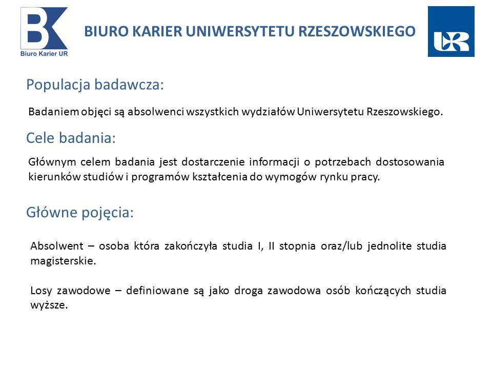Populacja badawcza: Badaniem objęci są absolwenci wszystkich wydziałów Uniwersytetu Rzeszowskiego.