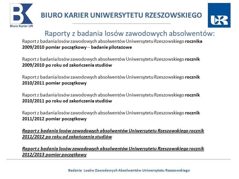 BIURO KARIER UNIWERSYTETU RZESZOWSKIEGO Badanie Losów Zawodowych Absolwentów Uniwersytetu Rzeszowskiego Badani ze względu na aktywność ekonomiczną (BAEL) 61% 3,6% 78% 4,4% 64,6% 82,4% 51,8% 7,7% 28,9% 17,7%