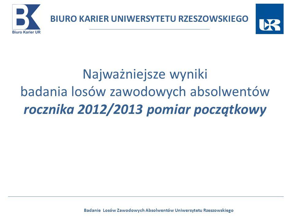 BIURO KARIER UNIWERSYTETU RZESZOWSKIEGO Badanie Losów Zawodowych Absolwentów Uniwersytetu Rzeszowskiego Wyniki badania w odniesieniu do ogółu absolwentów z 2013 r.: Liczba absolwentów, którzy ukończyli studia na Uniwersytecie Rzeszowskim w 2013 roku 6789 osób Liczba absolwentów z 2013 roku, którzy wyrazili zgodę na udział w badaniu losów zawodowych absolwentów Uniwersytetu Rzeszowskiego 5389 osób W badaniu wzięło udział: 79% absolwentów, którzy wyrazili zgodę na udział w badaniu