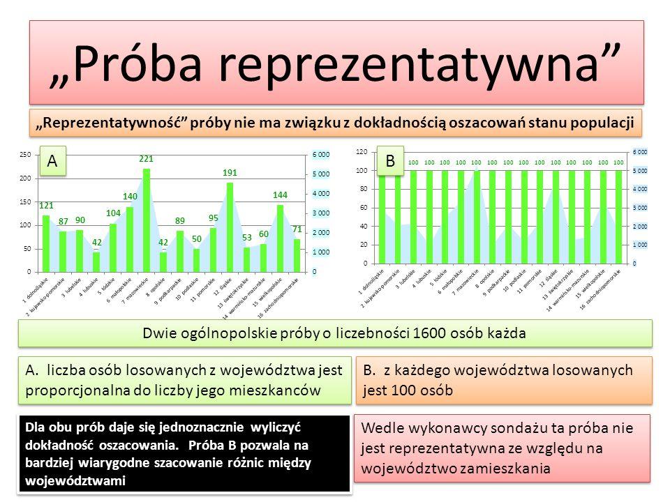 """""""Próba reprezentatywna"""" """"Reprezentatywność"""" próby nie ma związku z dokładnością oszacowań stanu populacji Dwie ogólnopolskie próby o liczebności 1600"""