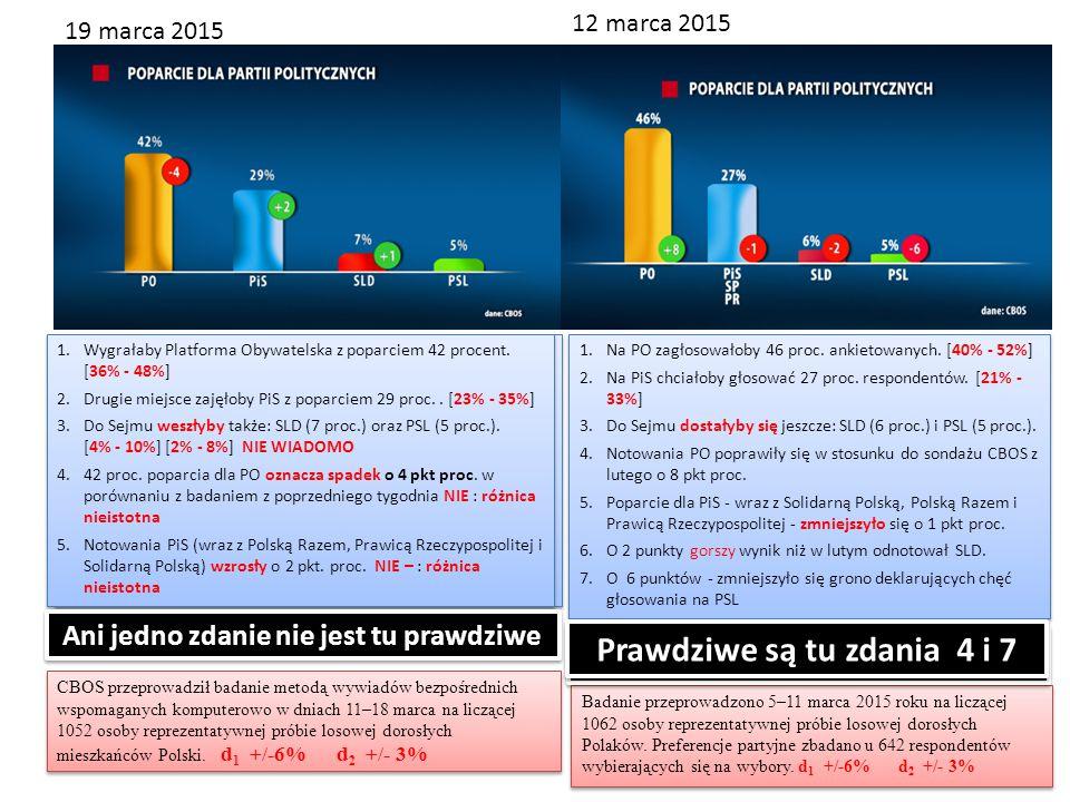 1.Wygrałaby Platforma Obywatelska z poparciem 42 procent. [36% - 48%] 2.Drugie miejsce zajęłoby PiS z poparciem 29 proc.. [23% - 35%] 3.Do Sejmu weszł