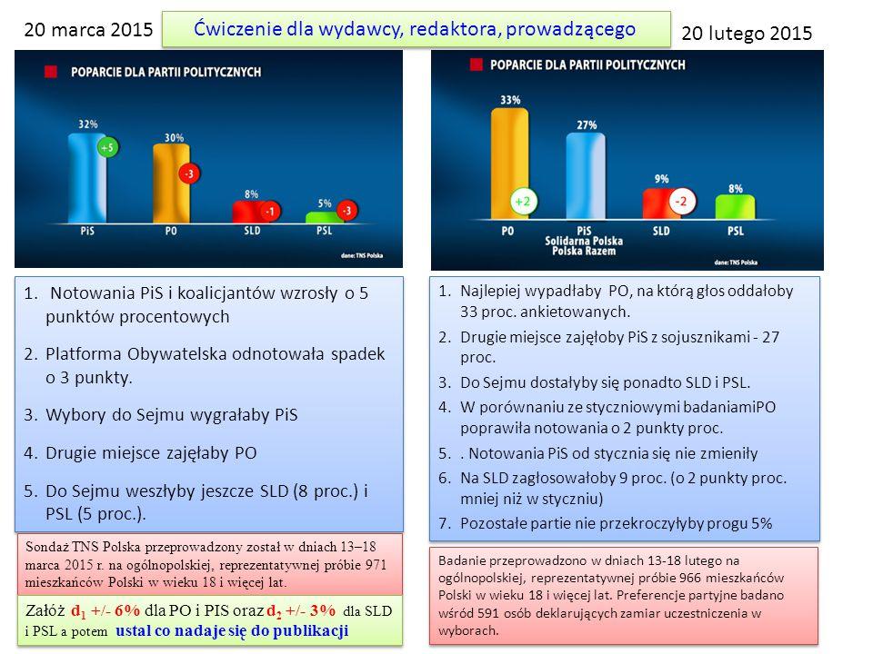 20 marca 2015 1. Notowania PiS i koalicjantów wzrosły o 5 punktów procentowych 2.Platforma Obywatelska odnotowała spadek o 3 punkty. 3.Wybory do Sejmu