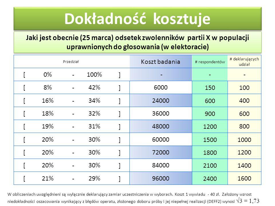 Jaki jest obecnie (25 marca) odsetek zwolenników partii X w populacji uprawnionych do głosowania (w elektoracie) Dokładność kosztuje Przedział Koszt badania # respondentów # deklarujących udział [0% -100% ] --- [8% -42% ]6000150100 [16% -34% ]24000600400 [18% -32% ]36000900600 [19% -31% ]480001200800 [20% -30% ]6000015001000 [20% -30% ]7200018001200 [20% -30% ]8400021001400 [21% -29% ]9600024001600 W obliczeniach uwzględnieni są wyłącznie deklarujący zamiar uczestniczenia w wyborach.