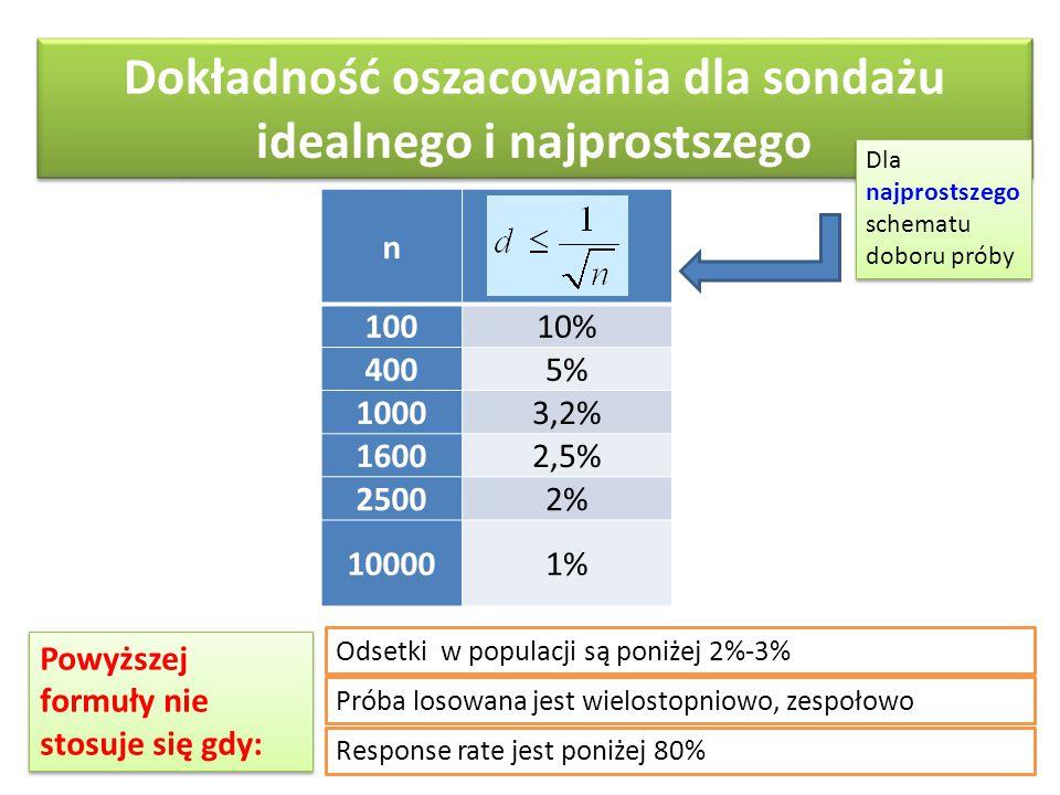 Dokładność oszacowania dla sondażu idealnego i najprostszego n 10010% 4005% 10003,2% 16002,5% 25002% 100001% Powyższej formuły nie stosuje się gdy: Dl
