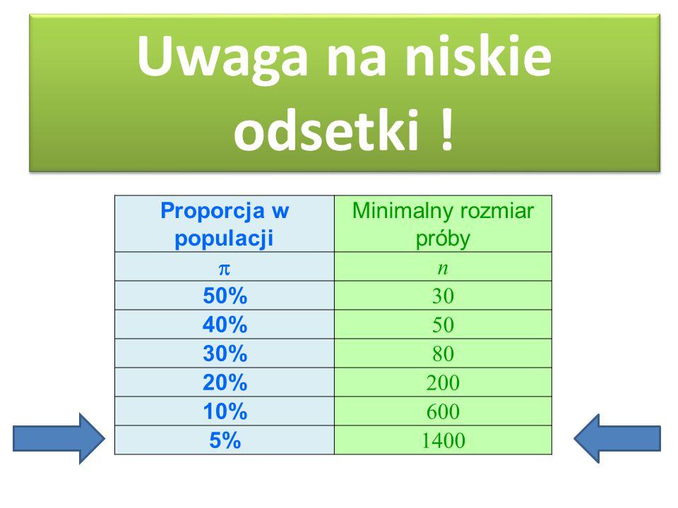 Proporcja w populacji Minimalny rozmiar próby  n 50% 30 40% 50 30% 80 20% 200 10% 600 5% 1400 Uwaga na niskie odsetki !