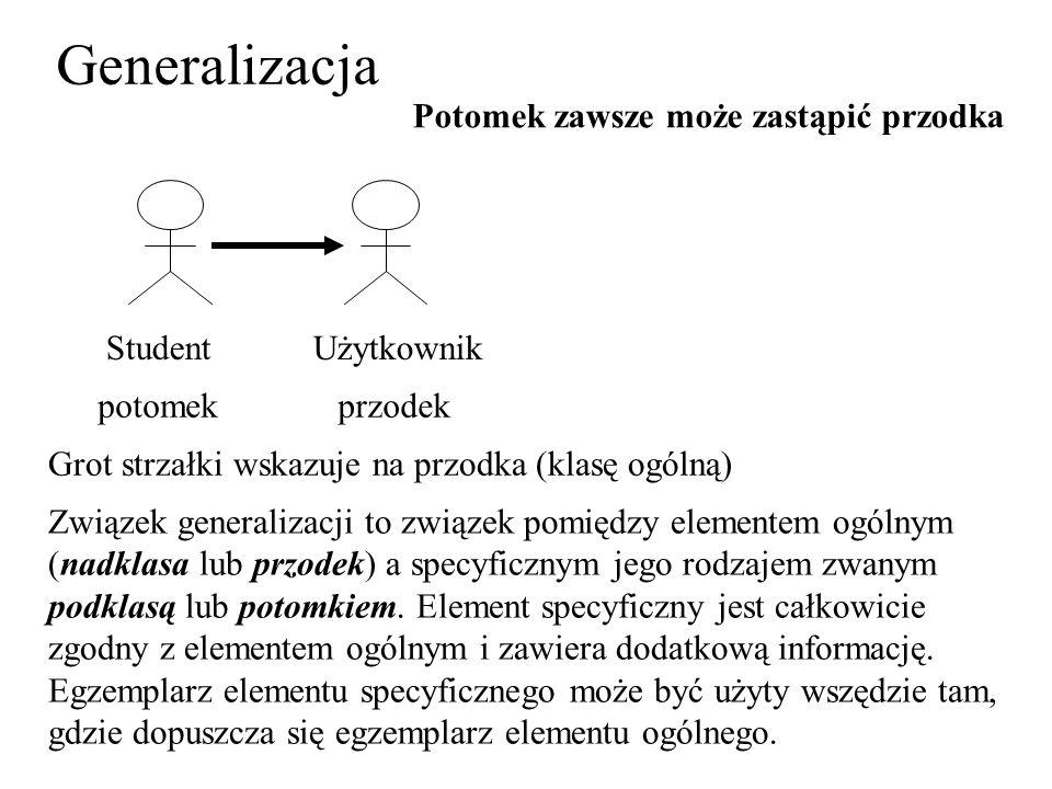 Generalizacja StudentUżytkownik potomekprzodek Grot strzałki wskazuje na przodka (klasę ogólną) Związek generalizacji to związek pomiędzy elementem ogólnym (nadklasa lub przodek) a specyficznym jego rodzajem zwanym podklasą lub potomkiem.
