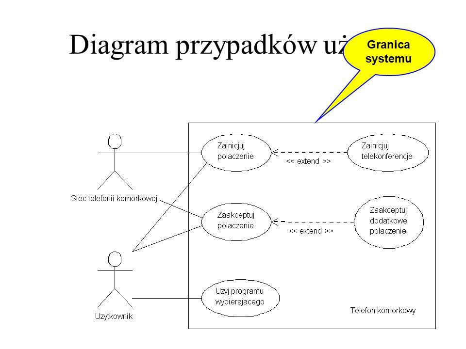 Diagram przypadków użycia Granica systemu