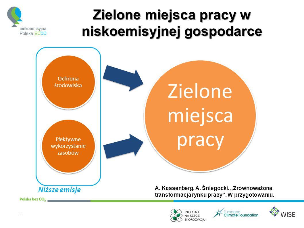 Zielone miejsca pracy – definicje Produktowe - produkty finalne dostarczane przez przedsiębiorstwa wyróżniają się przyjaznością dla środowiska (np.