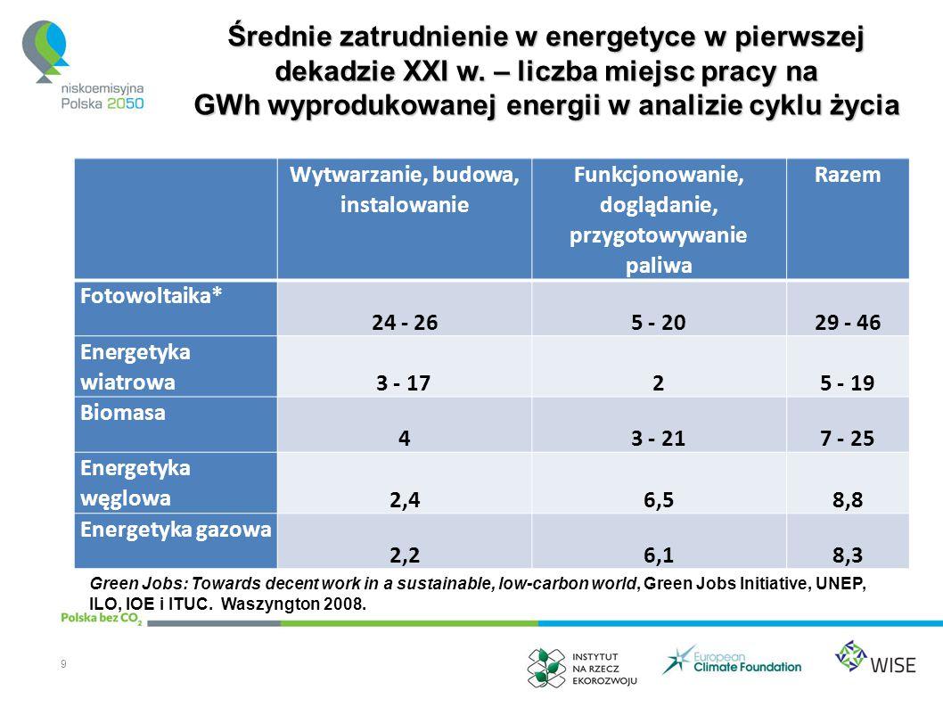 Zmieniający się potencjał energetyczny Polski - podsumowanie 20 Źródło energiiPerspektywy Węgiel kamienny Wzrost kosztów wydobycia w kraju, niska konkurencyjność międzynarodowa i wypieranie przez import.