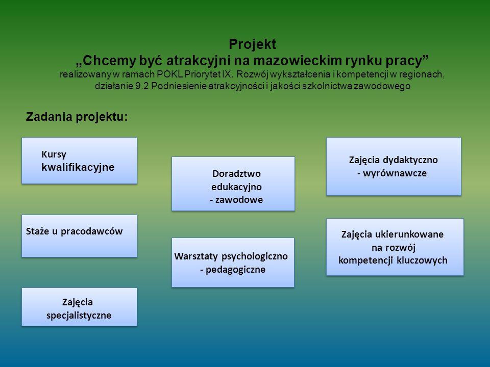 """Zajęcia ukierunkowane na rozwój kompetencji kluczowych Zajęcia ukierunkowane na rozwój kompetencji kluczowych Zajęcia dydaktyczno - wyrównawcze Zajęcia dydaktyczno - wyrównawcze Warsztaty psychologiczno - pedagogiczne Warsztaty psychologiczno - pedagogiczne Zajęcia specjalistyczne Zajęcia specjalistyczne Doradztwo edukacyjno - zawodowe Kursy kwalifikacyjne Staże u pracodawców Projekt """"Chcemy być atrakcyjni na mazowieckim rynku pracy realizowany w ramach POKL Priorytet IX."""