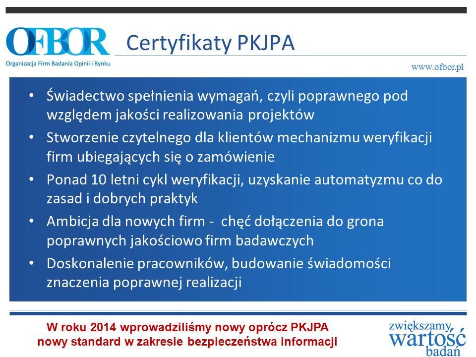 Certyfikaty PKJPA Świadectwo spełnienia wymagań, czyli poprawnego pod względem jakości realizowania projektów Stworzenie czytelnego dla klientów mechanizmu weryfikacji firm ubiegających się o zamówienie Ponad 10 letni cykl weryfikacji, uzyskanie automatyzmu co do zasad i dobrych praktyk Ambicja dla nowych firm - chęć dołączenia do grona poprawnych jakościowo firm badawczych Doskonalenie pracowników, budowanie świadomości znaczenia poprawnej realizacji www.ofbor.pl W roku 2014 wprowadziliśmy nowy oprócz PKJPA nowy standard w zakresie bezpieczeństwa informacji