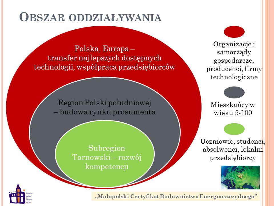 O BSZAR ODDZIAŁYWANIA Polska, Europa – transfer najlepszych dostępnych technologii, współpraca przedsiębiorców Region Polski południowej – budowa rynk