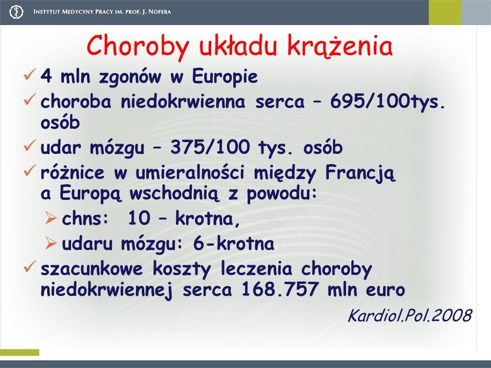 4 mln zgonów w Europie choroba niedokrwienna serca – 695/100tys. osób udar mózgu – 375/100 tys. osób różnice w umieralności między Francją a Europą ws