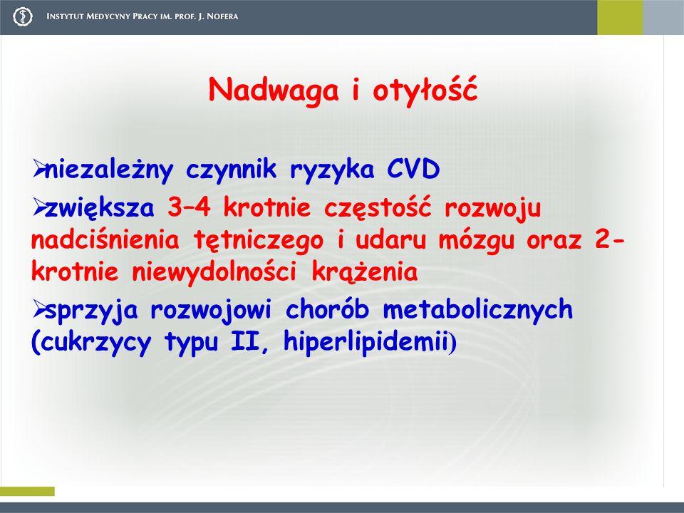 Nadwaga i otyłość  niezależny czynnik ryzyka CVD  zwiększa 3–4 krotnie częstość rozwoju nadciśnienia tętniczego i udaru mózgu oraz 2- krotnie niewydolności krążenia  sprzyja rozwojowi chorób metabolicznych (cukrzycy typu II, hiperlipidemii )
